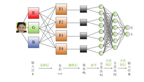 卷积神经网络基本组成